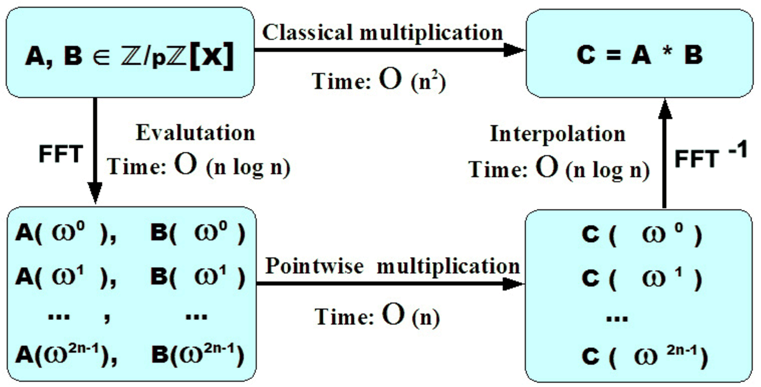 Fast Convolution and Multiplication