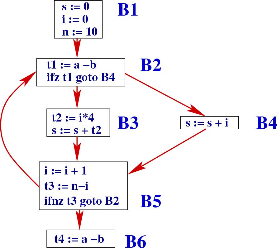 Dataflow    analysis     identifying loops
